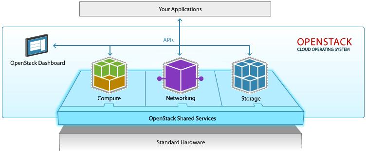 Fdrive dịch vụ chia sẽ dử liệu và lưu trữ bảo mật cao