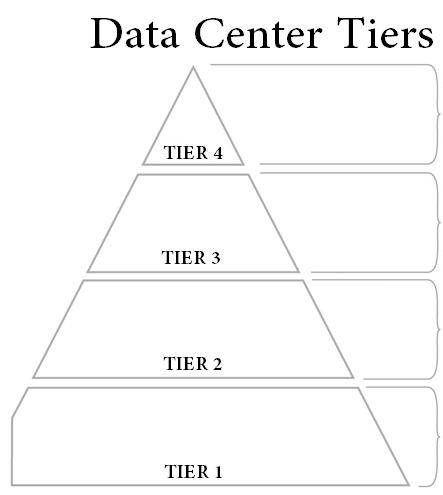 tầng trung tâm dữ liệu